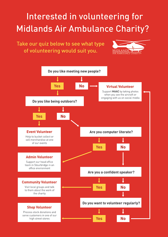 What sort of volunteering can i do - Volunteer Flow Chart