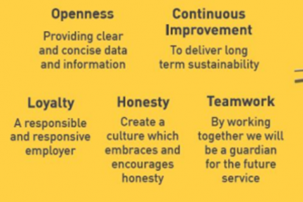 Five charity values
